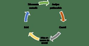 Cycle de conseil en gestion de patrimoine la finance humaniste